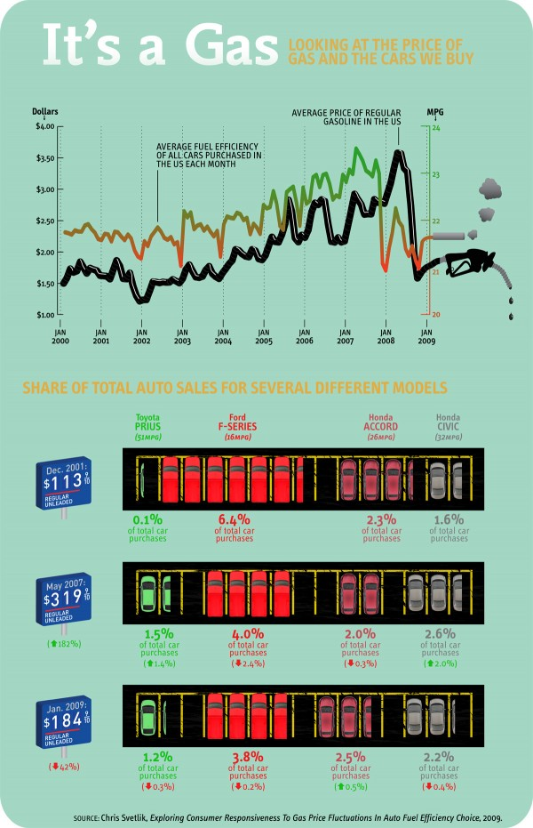 Price of Gas Infographic