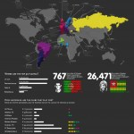 To 50 Earners in World Football Infographic