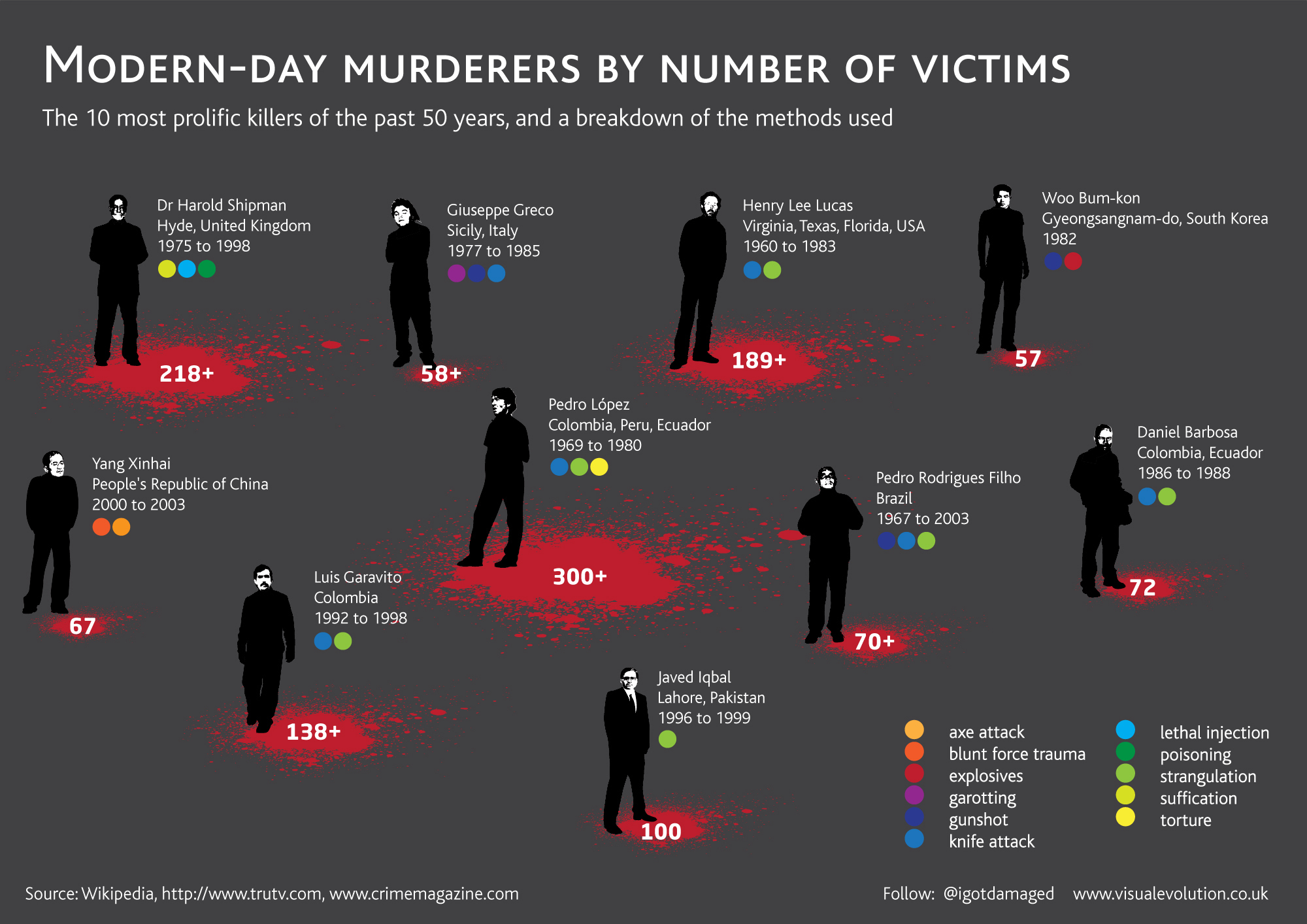Prolific Murderers and Serial Killers Infographic