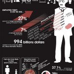 Employee Theft in the Office Statistics Infographic