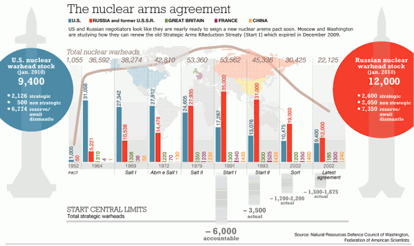 Nuclear Arms Reduction Agreement Infographic