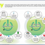 google-search-energy-infographic