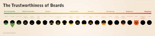 Beards Infographic