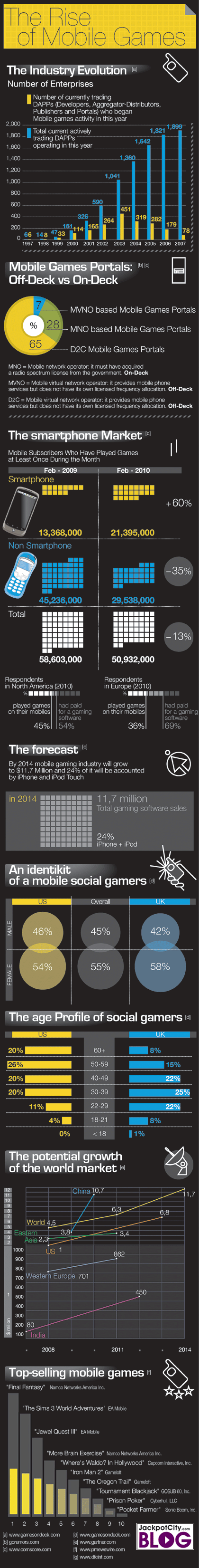 Mobile Gaming Popularity Infographics