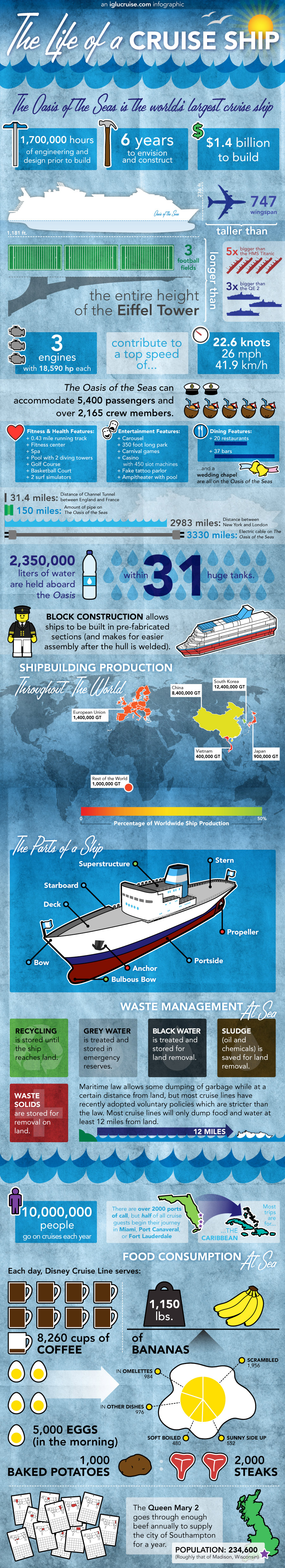 how big are cruise ships