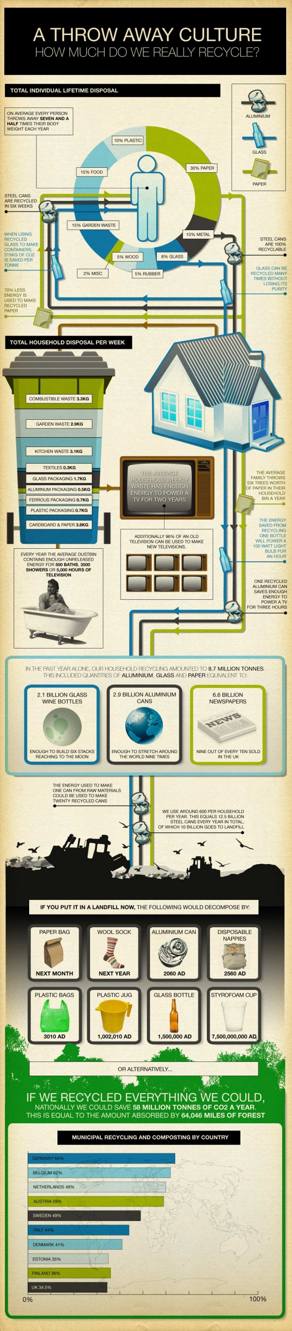 recylcing infographic
