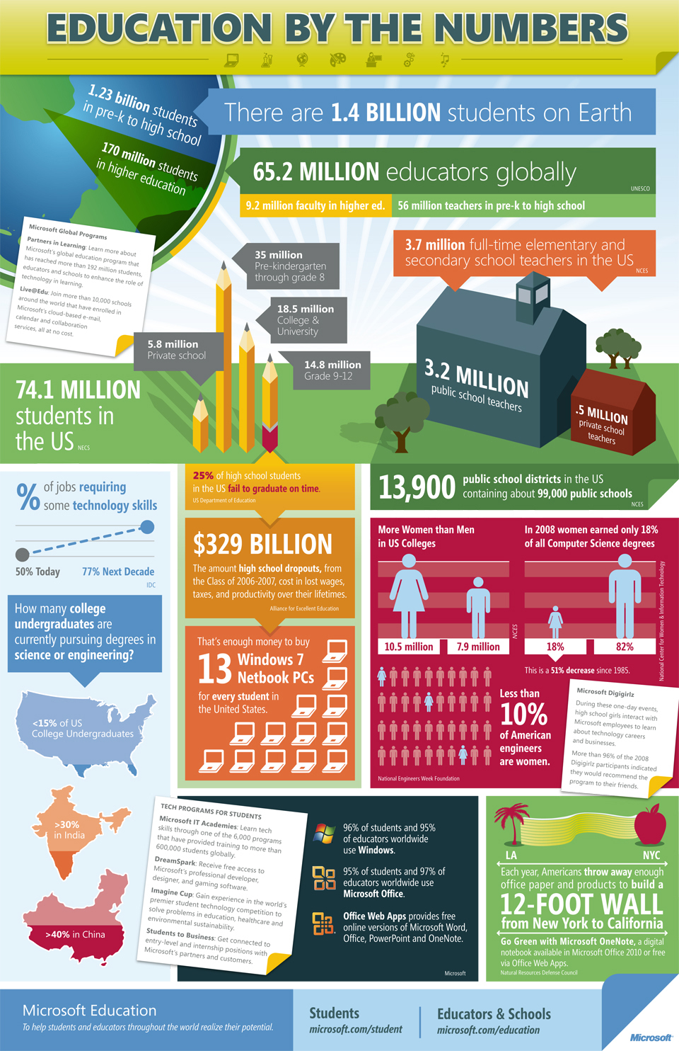 Using infographics in education