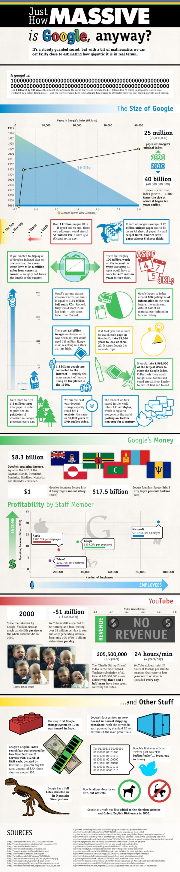 google-by-the-numbers