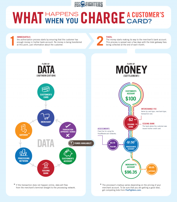 credit-card-flow-infographic