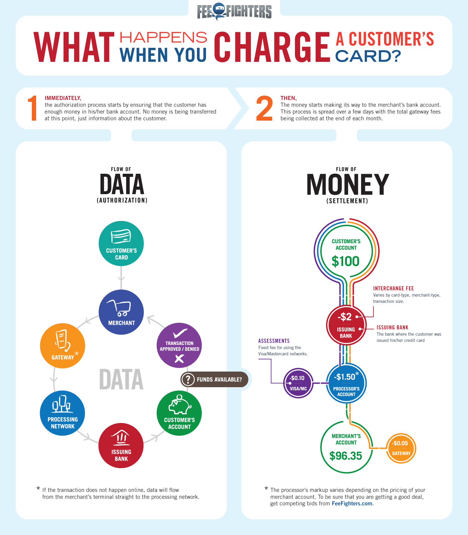 What Happens When you Charge a Credit Card Graphic - Infographics ...