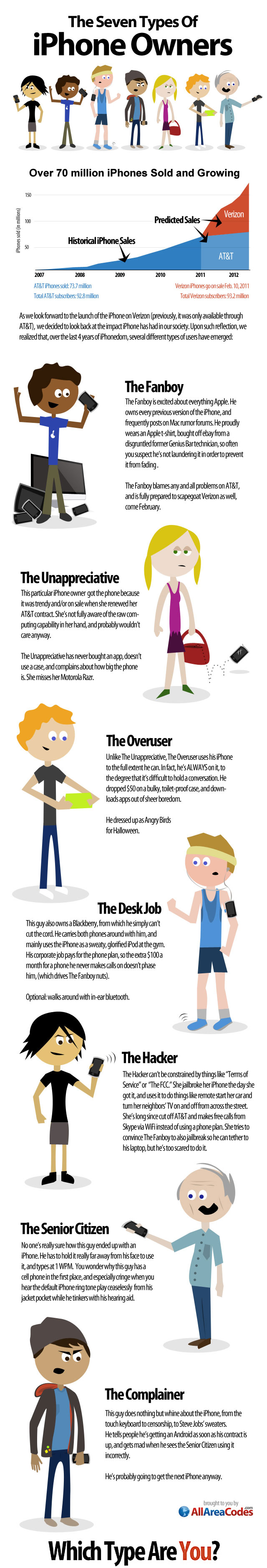 7-types-iphone-users