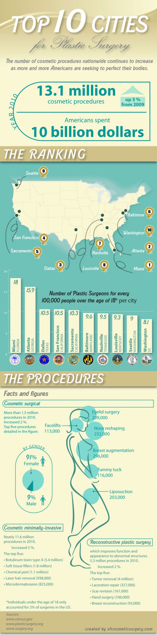 USA-Plastic-Surgery