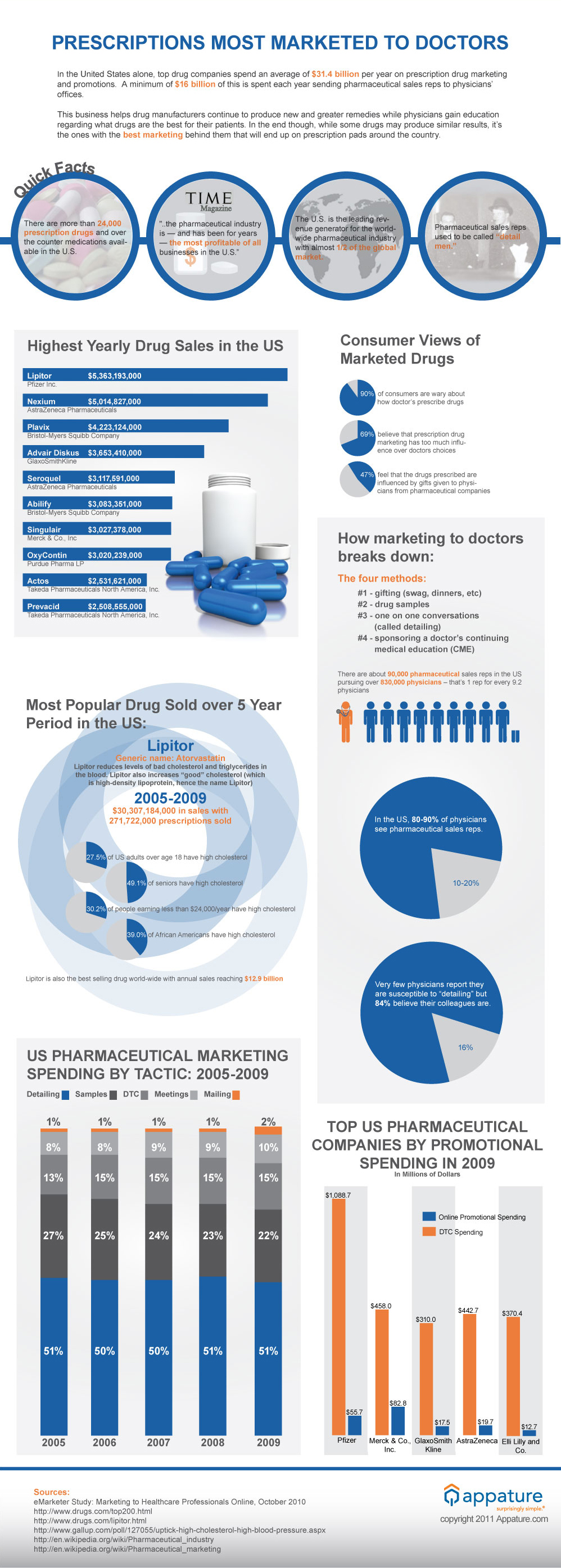 Infographic Marketed Prescriptions