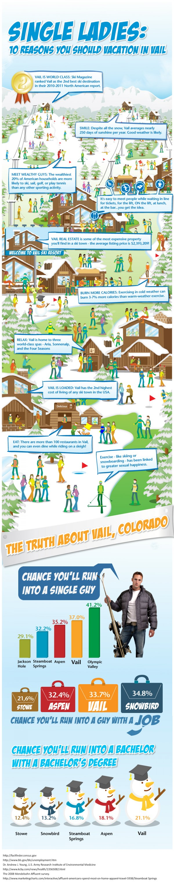 vail-facts-ski-dating
