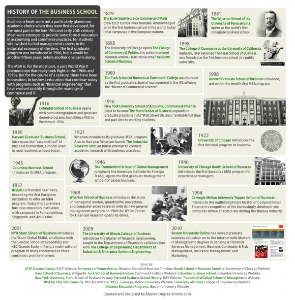 Business-School-History-Timeline