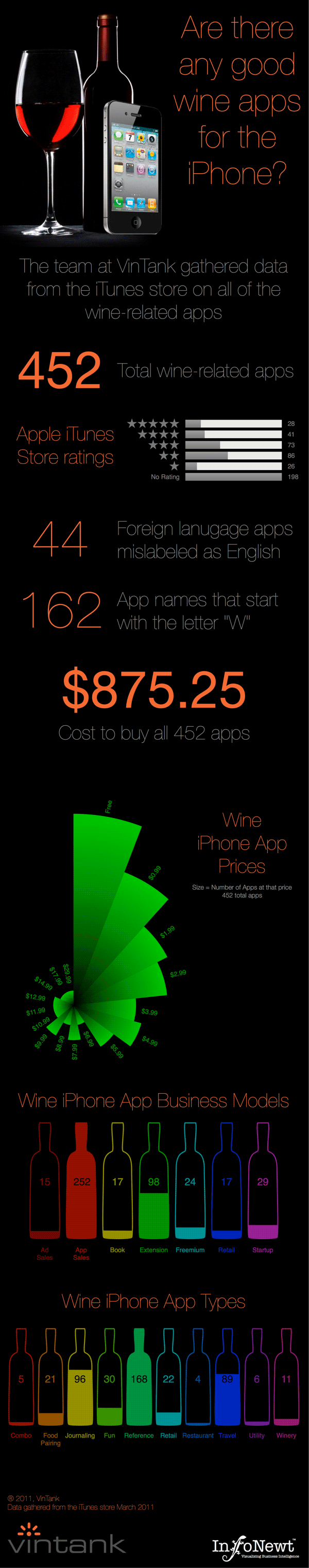 Wine iphone app infographic