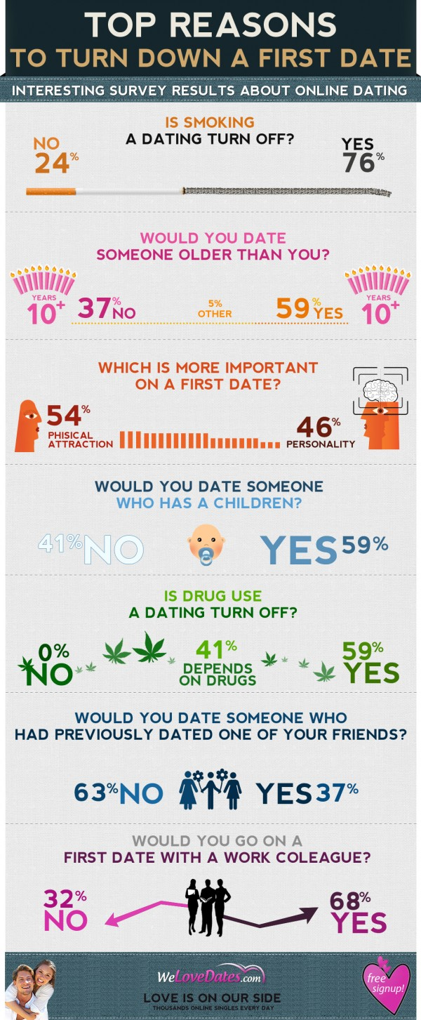 Dating survey results
