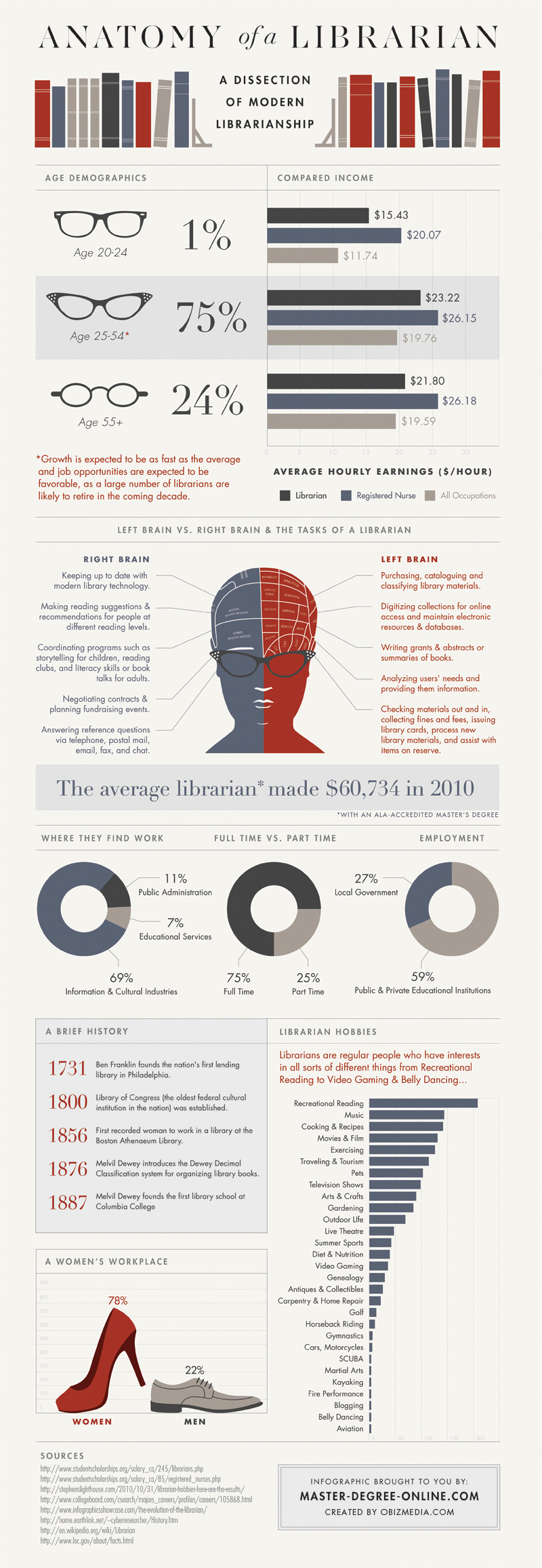 Anatomy-Librarian-Infographic