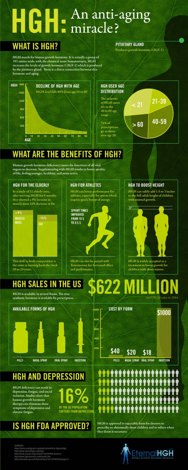HGH-Infographic-Anti-Anging-Miracle