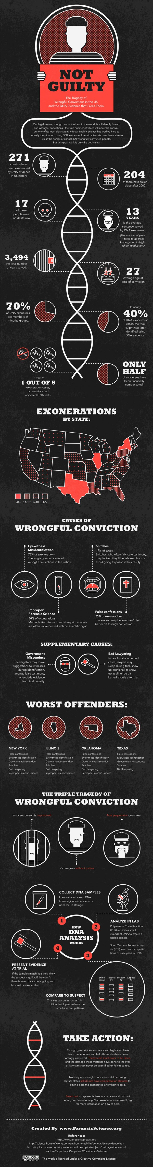 Wrongful-conviction-statistics
