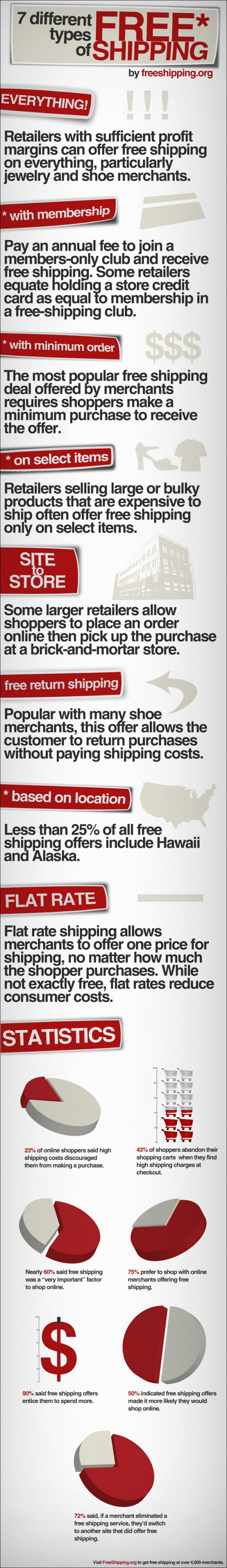 free-shipping-types
