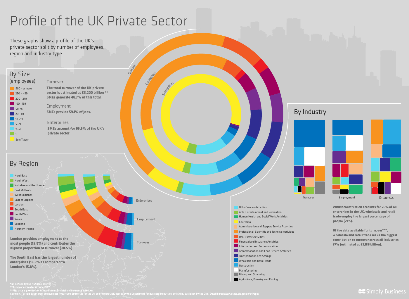 simply business ONS infographic