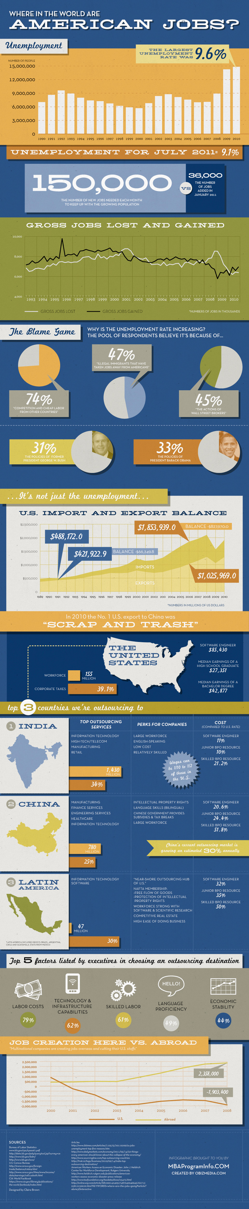 Where in the World are the American Jobs Infographic