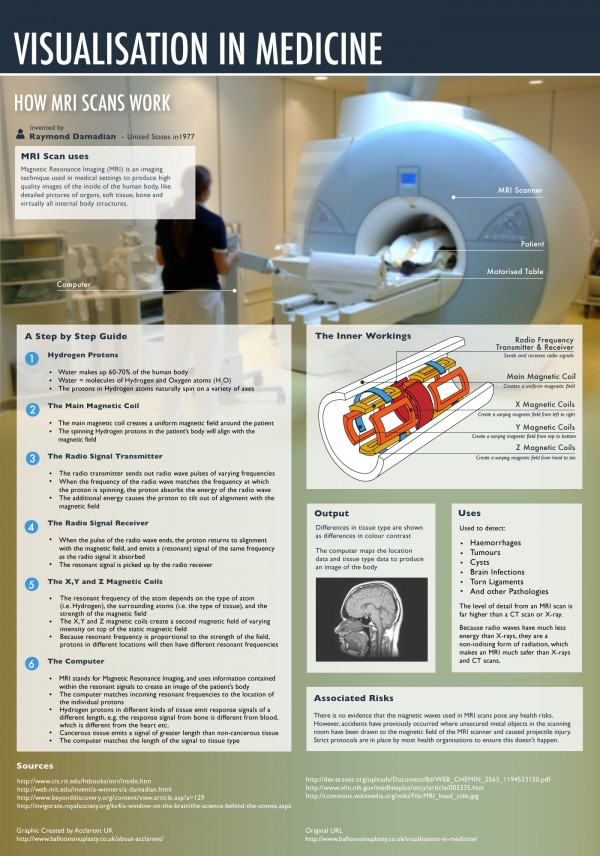 Visualisations-in-Medicine-MRI Hi-Res