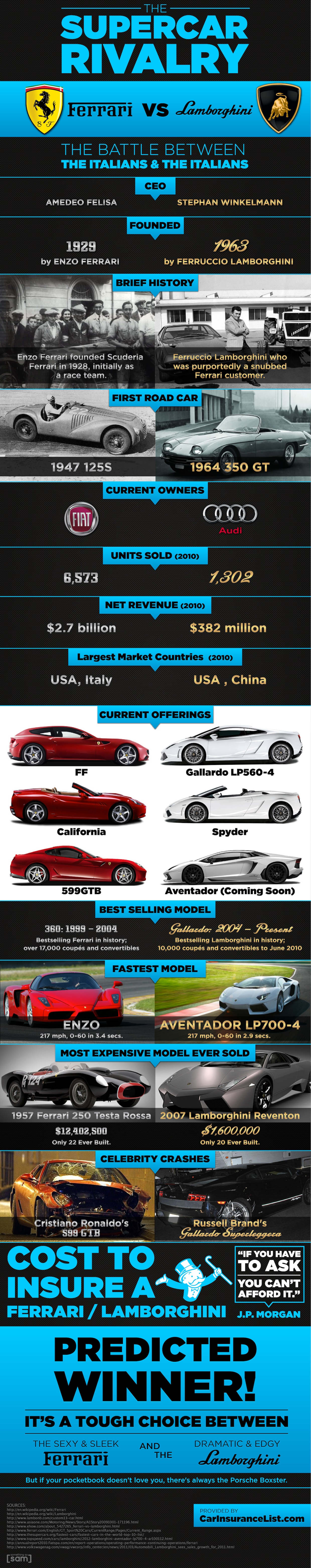 http://www.infographicsshowcase.com/wp-content/uploads/2011/09/supercar-rivalry-infographic.jpg