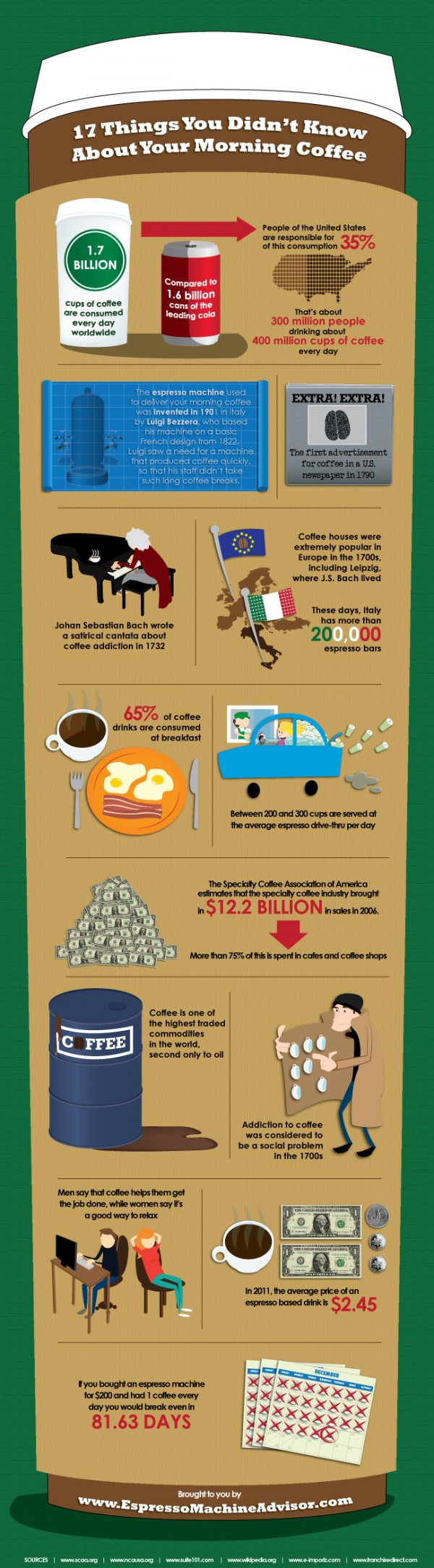 Infographic: The Power of Coffee
