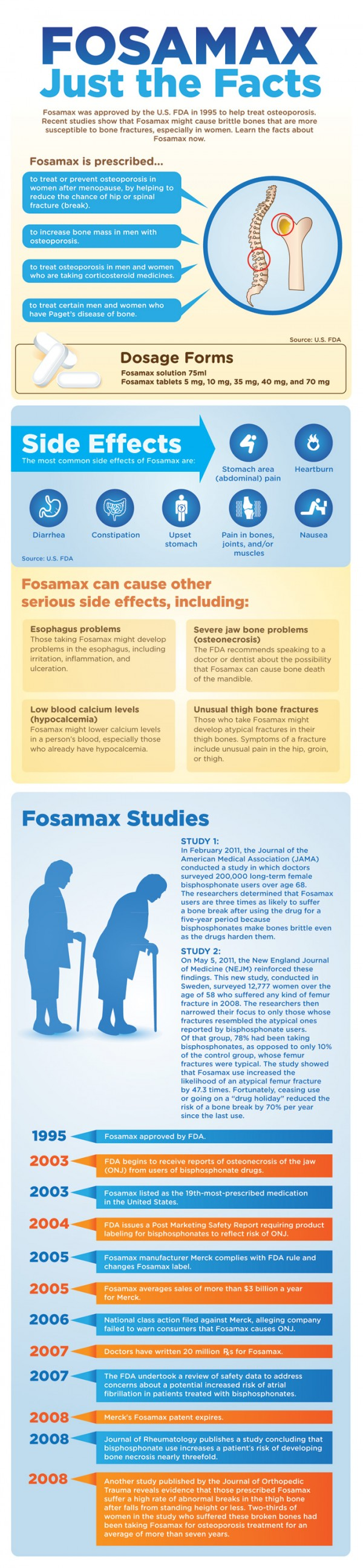 fosamax-information