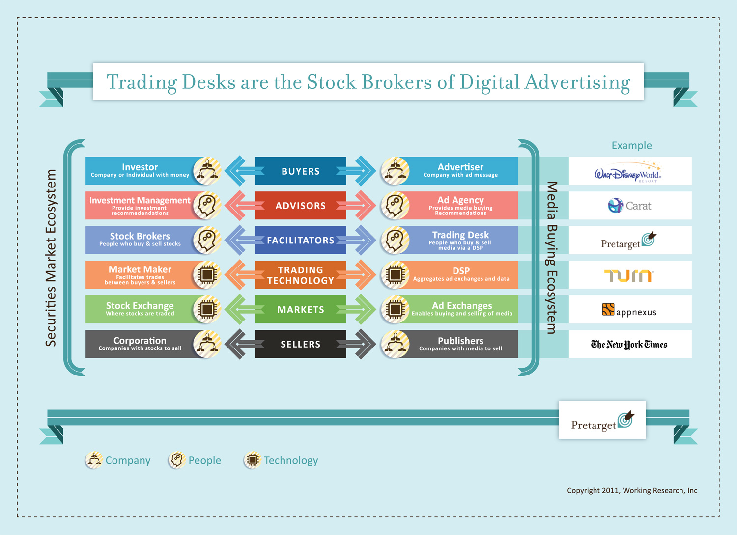 Digital Advertising Financial Markets