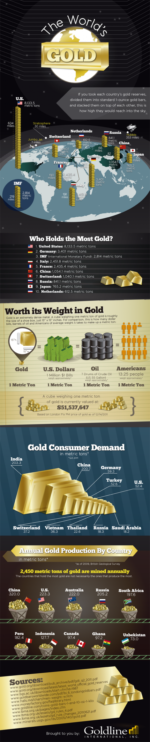 Infographic: The Power of Gold