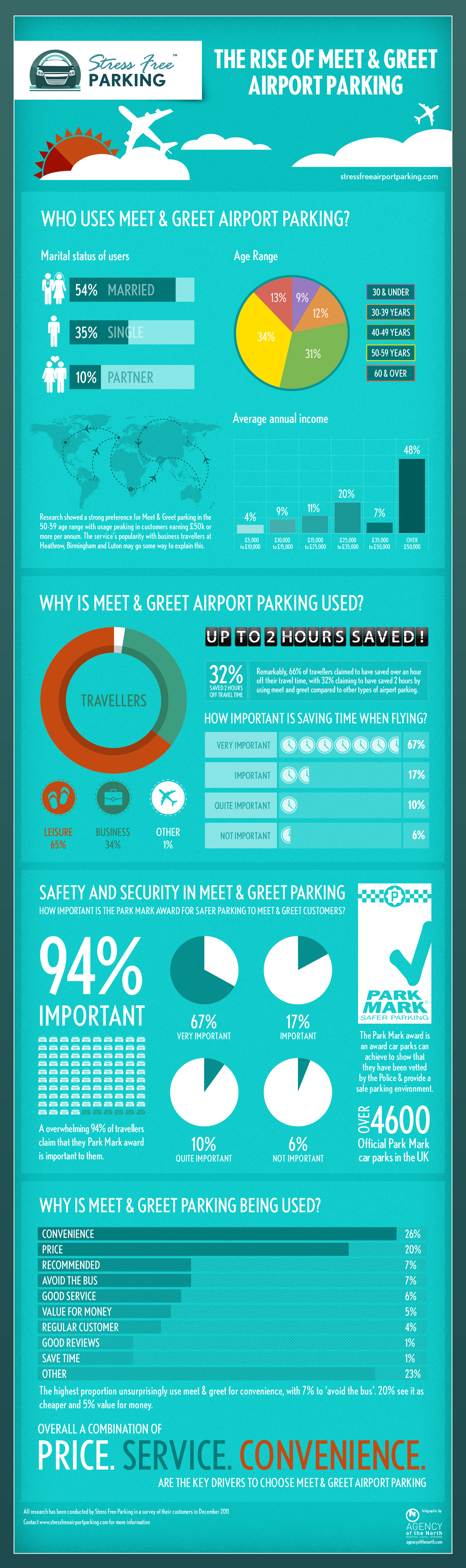 The Rise Of Meet And Greet Airport Parking Uk Infographic