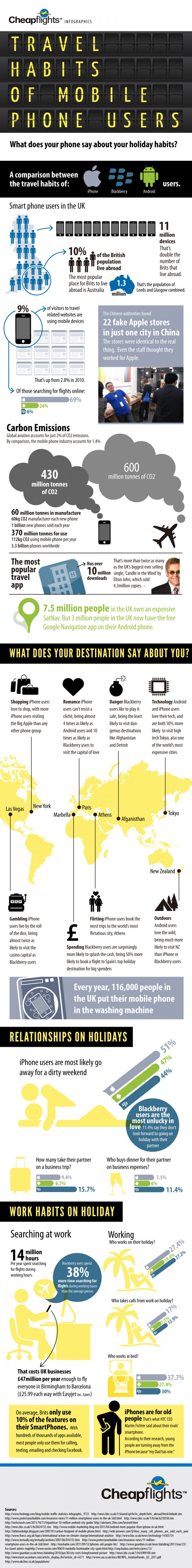 travel habits of mobile phone users