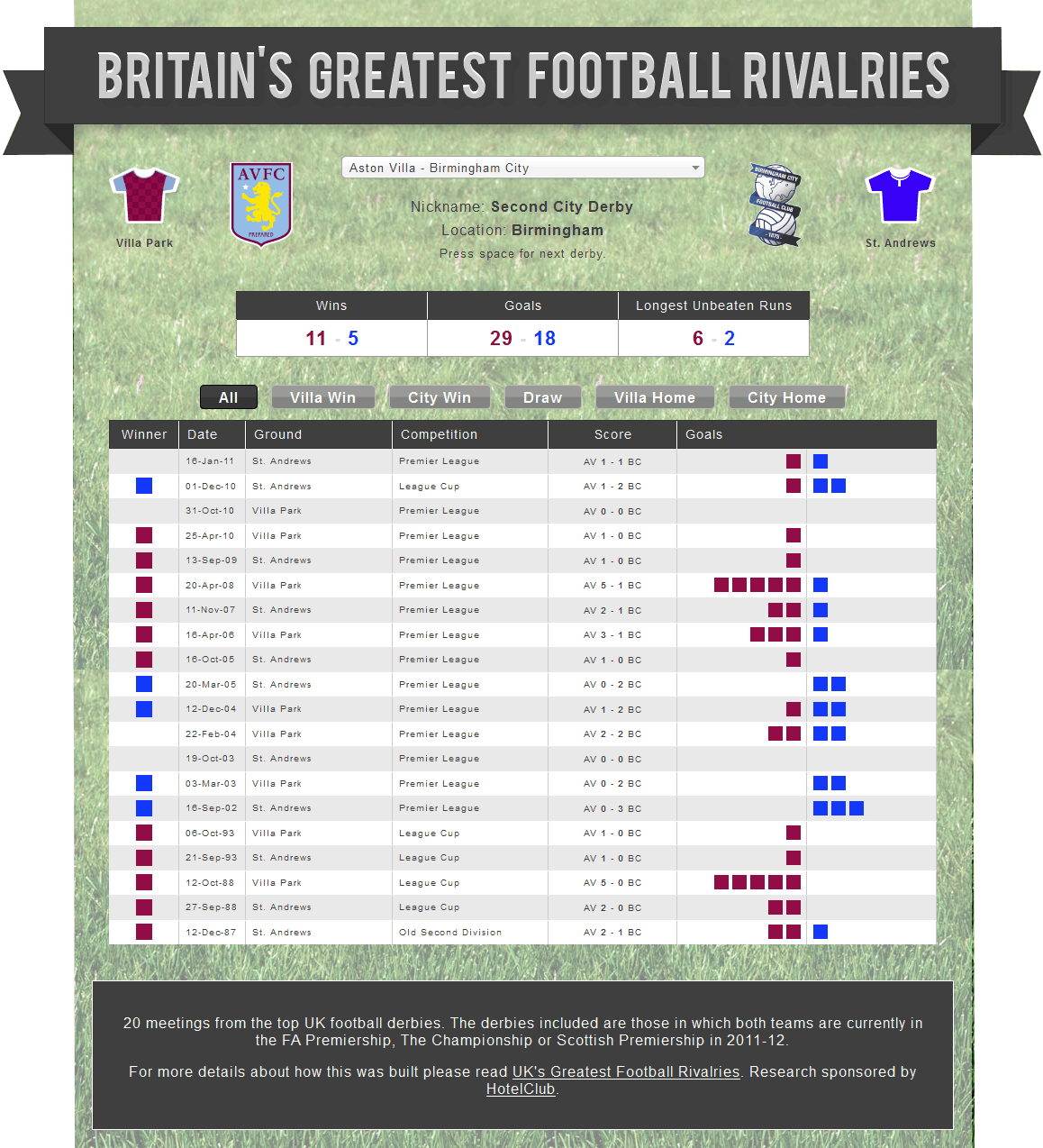 Britains-greatest-football-rivalries