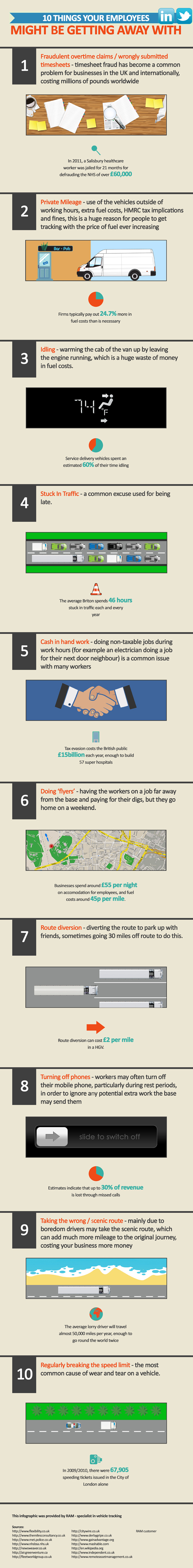 Tracking-Employees-Car-Usage-Infographic