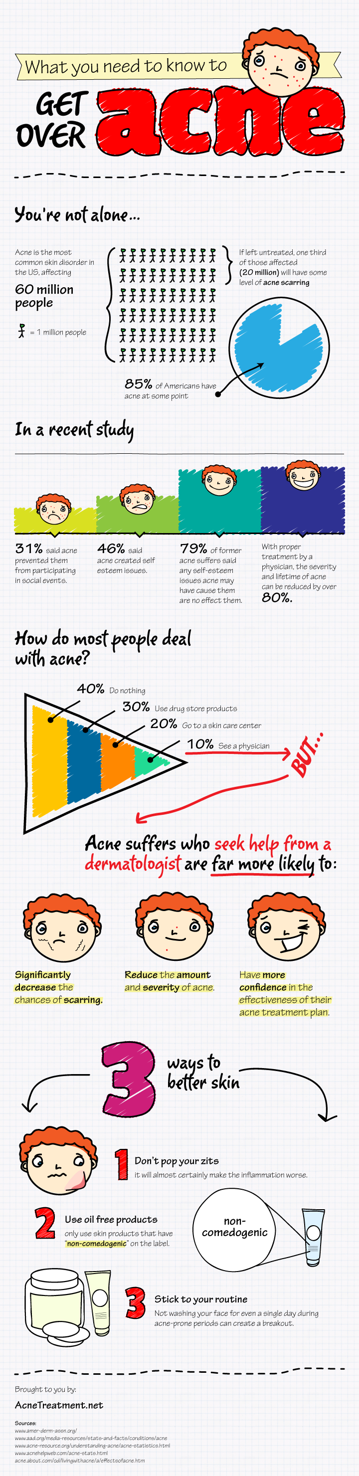 acne-advice-infographic