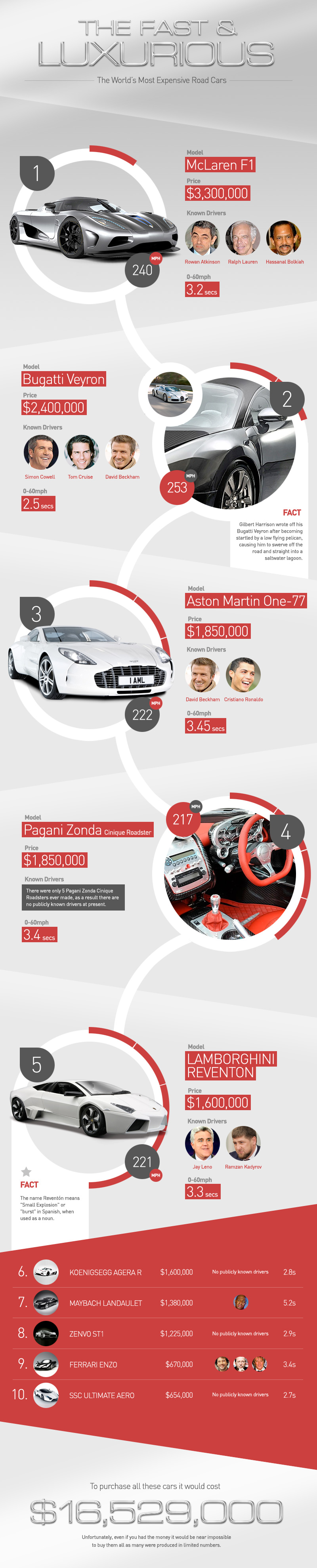 most-expensive-road-cars-infographic