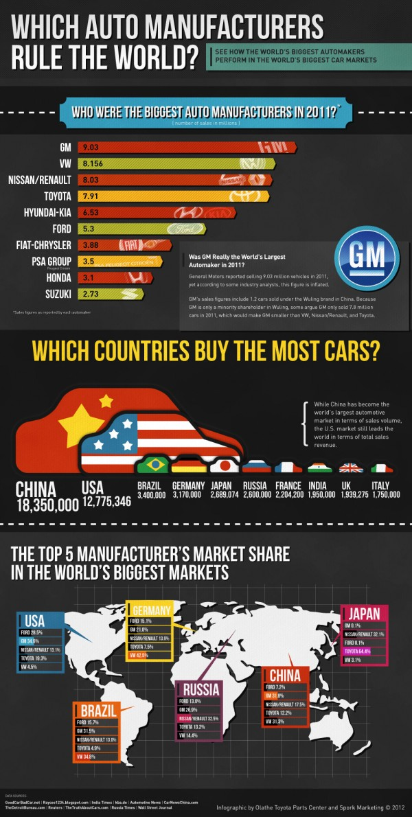 2011-world-car-sales-statistics