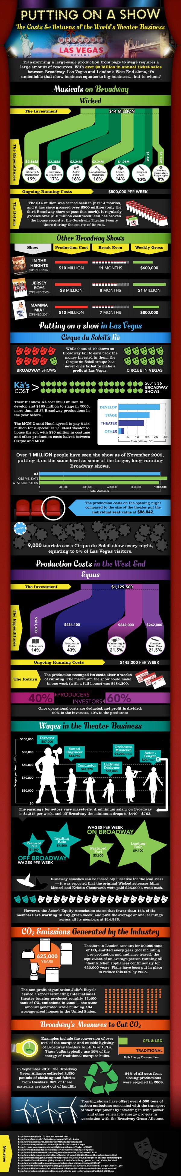 Broadway-Musical-Infographic