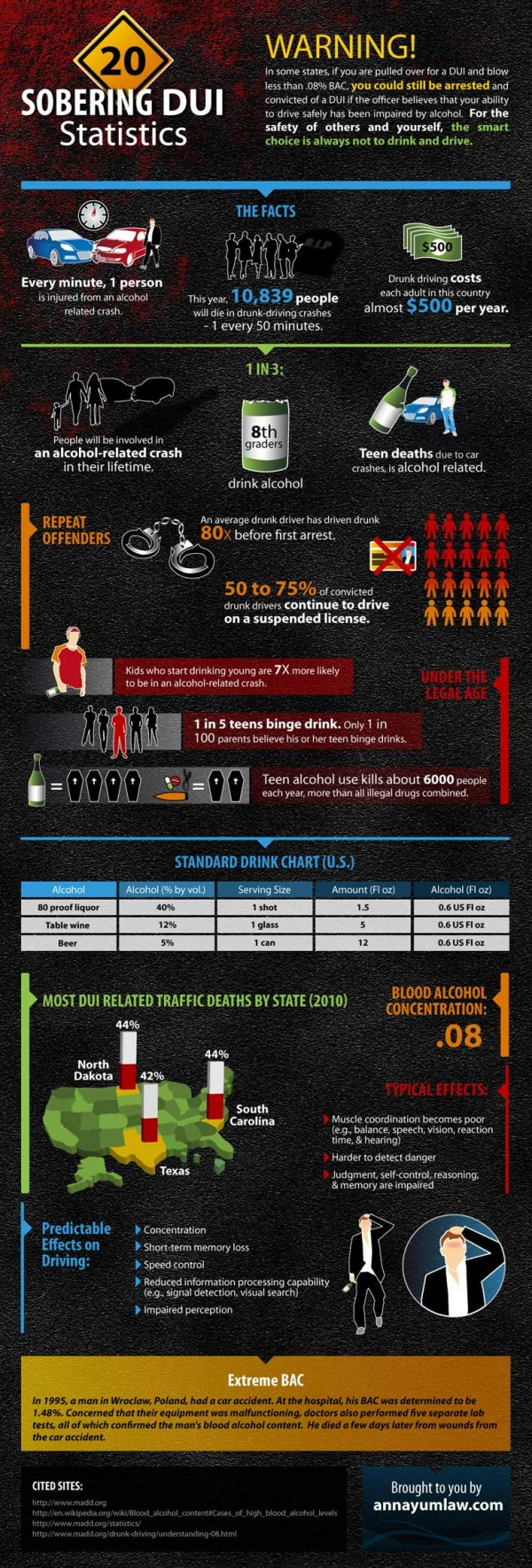 DUI-statistics-facts