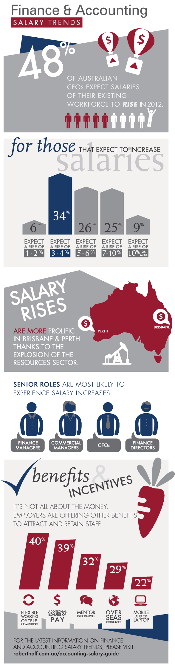 accounting-salaries-statistics infographic