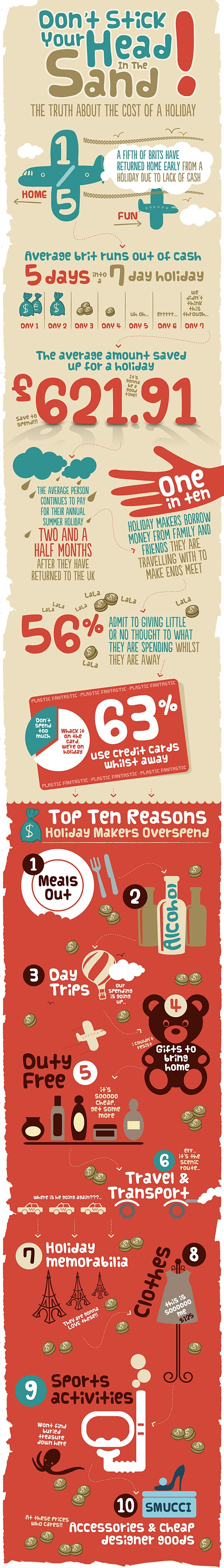 cost-of-a-holiday-infographic