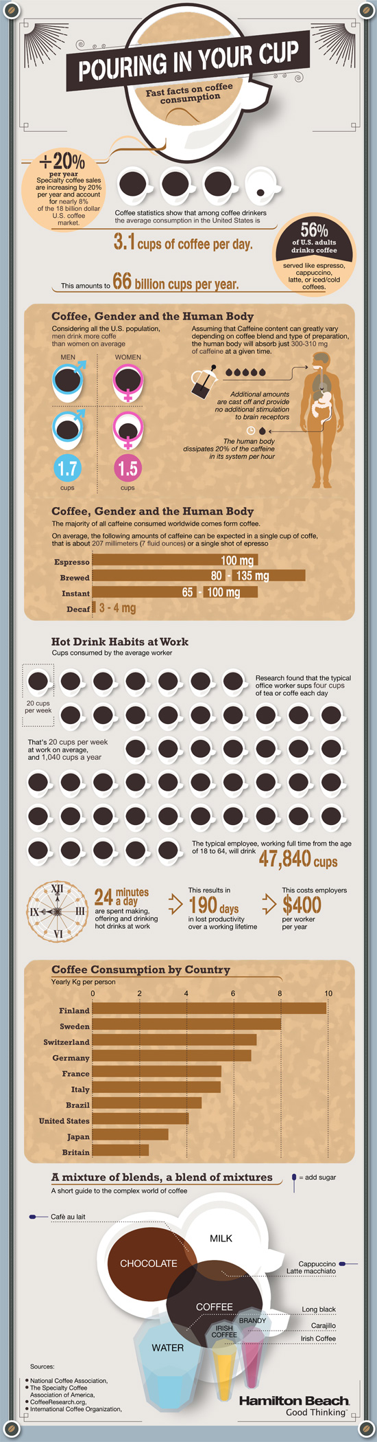 hamilton-beach-coffee-infographic