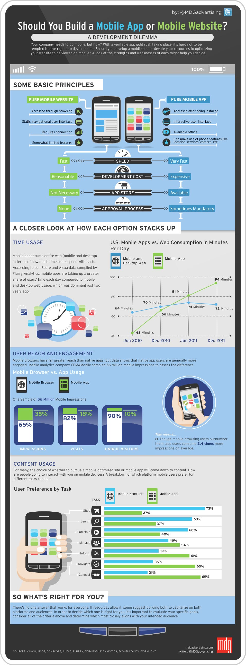 mobile-app-or-mobile-website-infographic