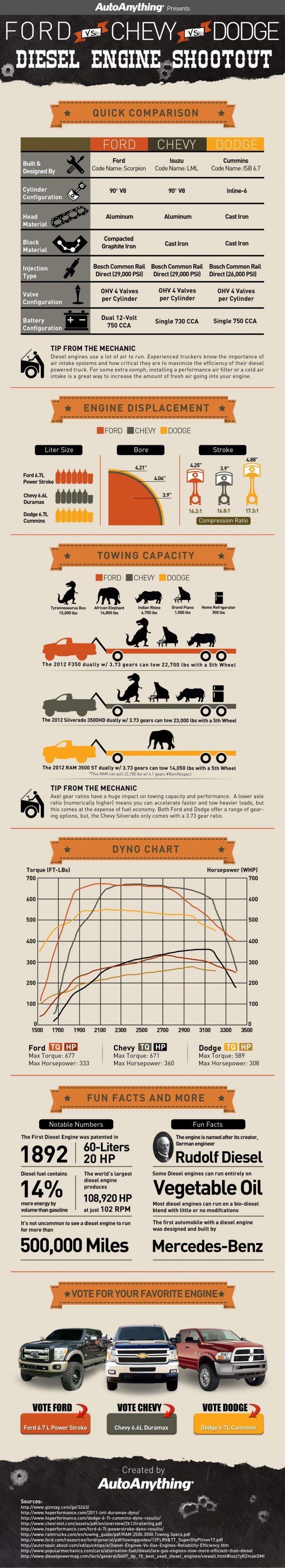 Diesel-Engine-Shootout-Infographic-Ford-Chevy-Dodge