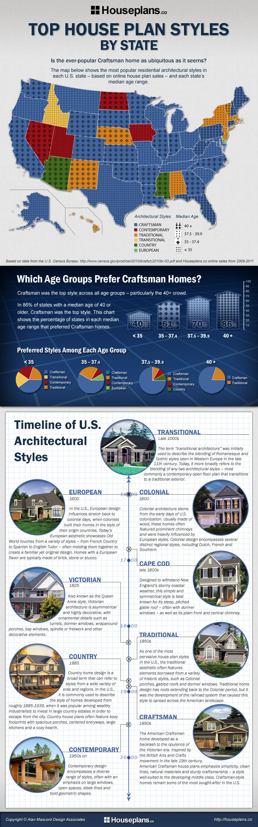 Top House Plan Styles By State - An Infographic from Infographics Showcase