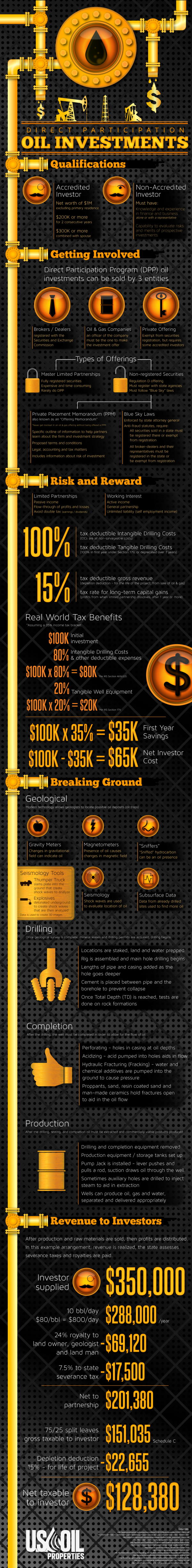 Oil-Investments-Infographic