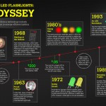 From Radio Receivers to LED Flashlights: An LED Odyssey